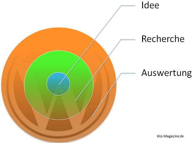 Von der Blog Idee zum erfolgreichen Blog - Analyse - Wettbewerber - Traffic - Potential