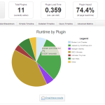 P3 Plugin Performance Profiler Auswertung Performance WordPress Plugins Anteil